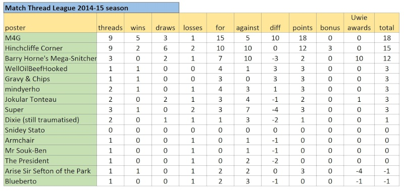 Match Thread League 2014-15 season.. - Page 6 Captur11