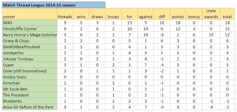 Match Thread League 2014-15 season.. - Page 6 Captur16