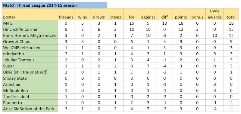 Match Thread League 2014-15 season.. - Page 6 Captur18