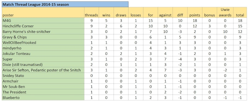 Match Thread League 2014-15 season.. - Page 6 Captur20