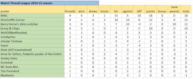 Match Thread League 2014-15 season.. - Page 6 Captur23