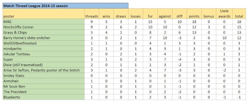 Match Thread League 2014-15 season.. - Page 7 Captur24