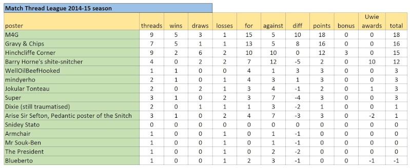 Match Thread League 2014-15 season.. - Page 7 Captur25