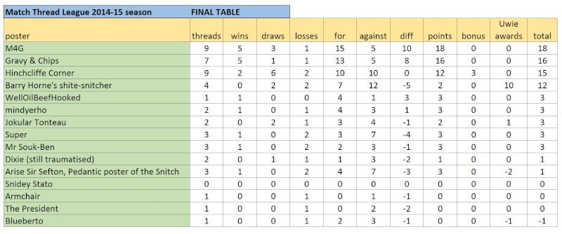 Match Thread League 2014-15 season.. - Page 7 Captur28