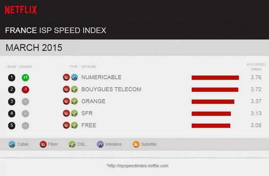 netflix - ISP Speed Index Netflix: Bouygues Telecom de nouveau second en Mars France10