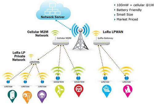 """Bouygues Telecom annonce le """"lancement du 1er réseau LoRa"""" pour objets connectés Lora10"""