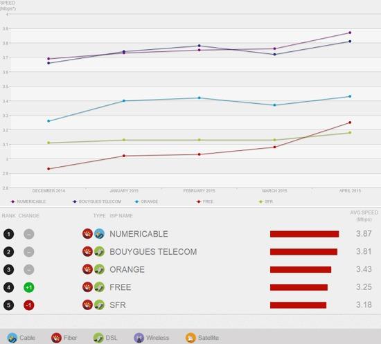 ISP Speed Index Netflix: Bouygues Telecom toujours second en Avril Netfli10