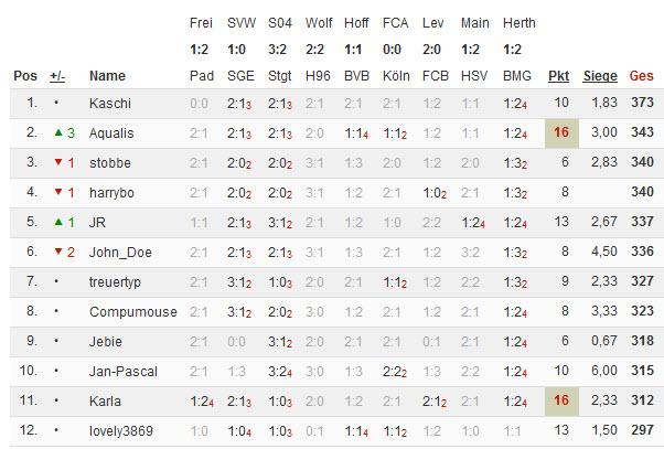 Bundesliga 2014/15 - Kicktipp - Seite 5 04-05-10