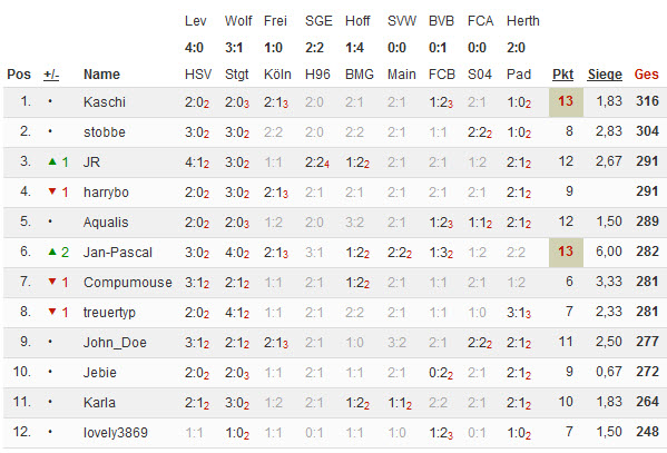 Bundesliga 2014/15 - Kicktipp - Seite 4 07-04-10