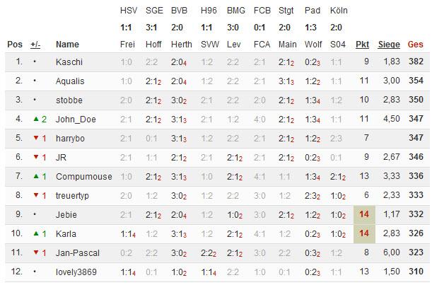 Bundesliga 2014/15 - Kicktipp - Seite 5 11-05-10