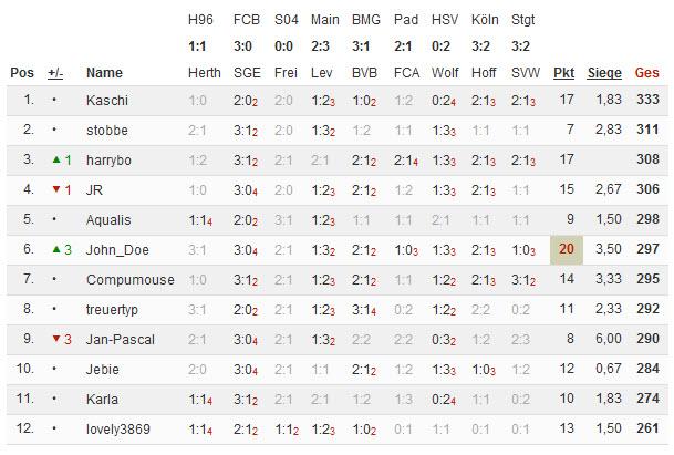 Bundesliga 2014/15 - Kicktipp - Seite 4 13-04-10
