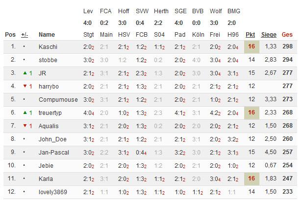 Bundesliga 2014/15 - Kicktipp - Seite 4 16-03-10