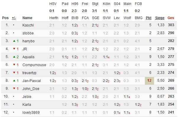 Bundesliga 2014/15 - Kicktipp - Seite 4 23-03-10