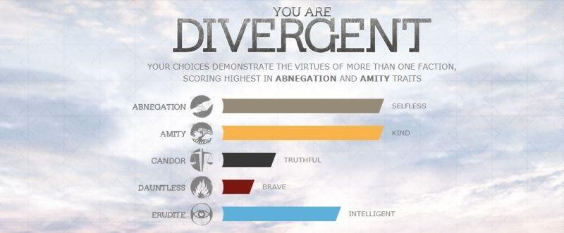 Votre faction dans Divergente Diverg11