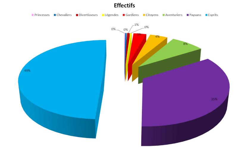 Les statistiques après 6 ans Ef110