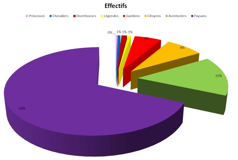 Les statistiques après 6 ans Ef210