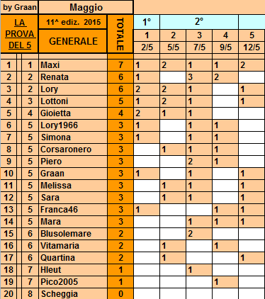 **Classifica**12 Maggio 2015 Genera38