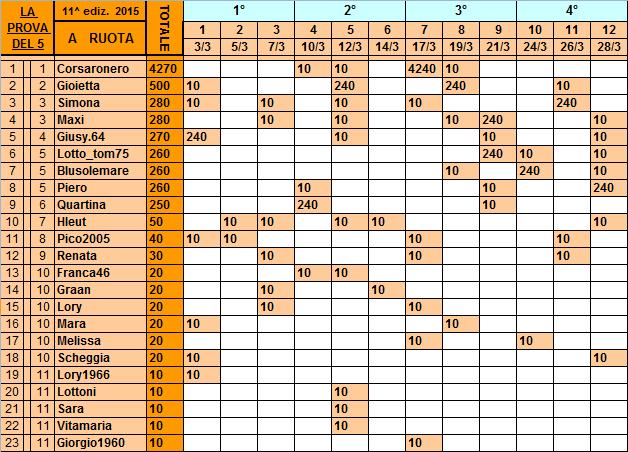 Classifica*28 Marzo** Ruota16