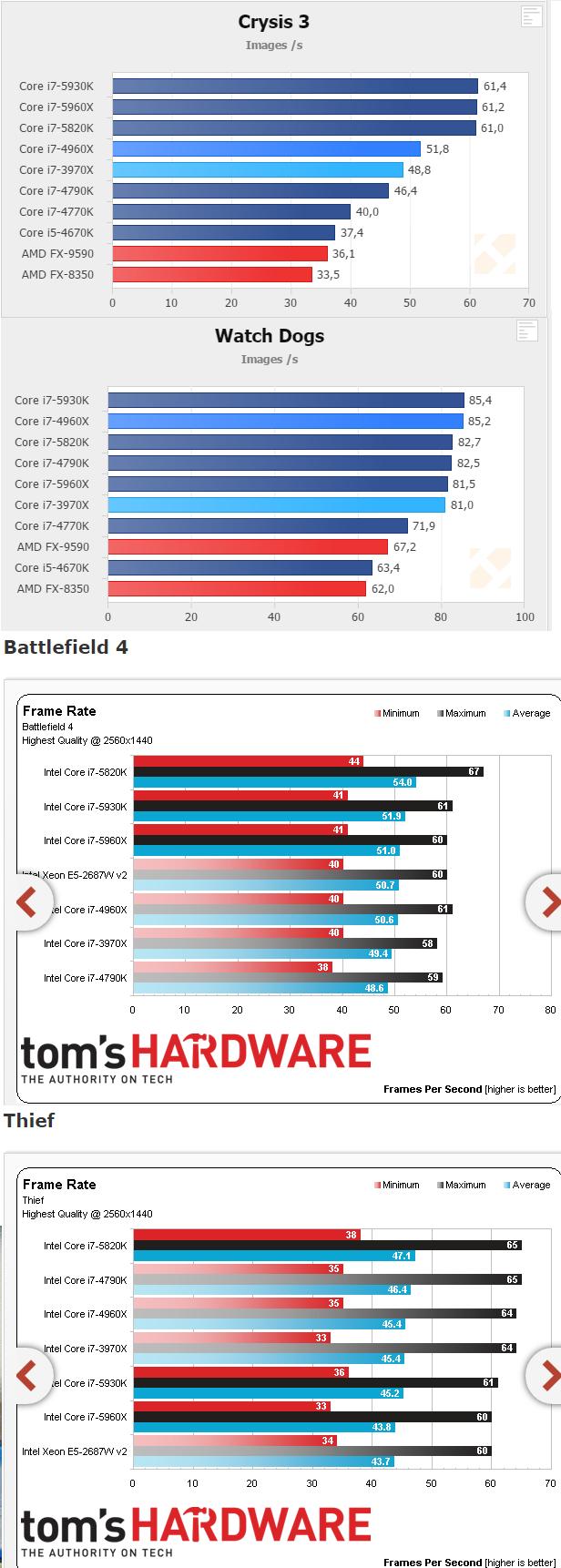 FS- 2*Intel Core i7-5820K Processor  (15M Cache, up to 3.60 GHz) 5820k210