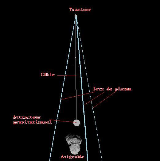 La Russie veut dévier un astéroïde - Page 3 Tracte11