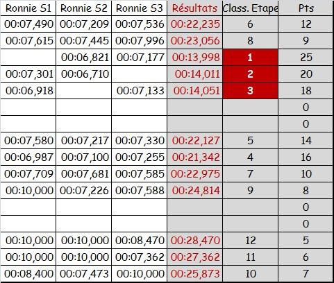PROXY RACE CIRSO32 2015 - Etape 5 - Le BOUST Rysult10