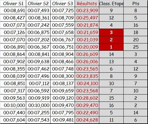 PROXY RACE CIRSO32 2015 - Etape 5 - Le BOUST Rysult13