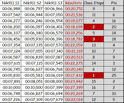 PROXY RACE CIRSO32 2015 - Etape 5 - Le BOUST Rysult14