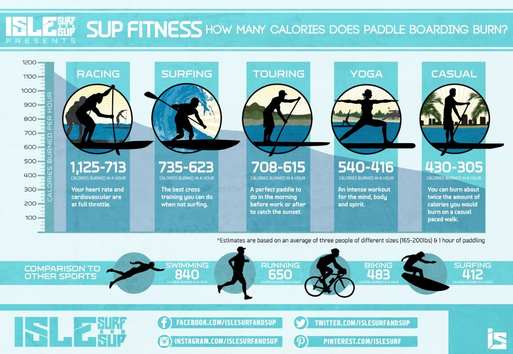 SUP Fitness – How many calories does paddle boarding burn? Calori10