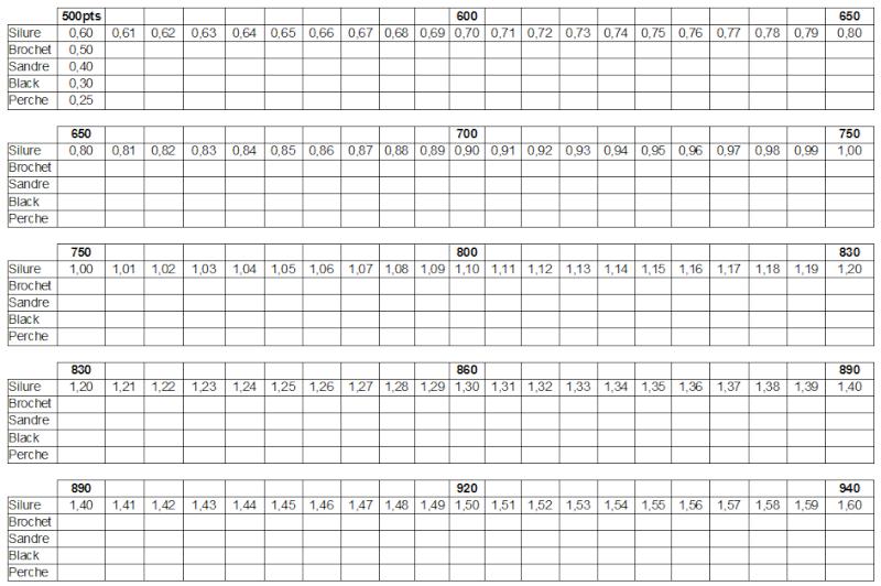 Comptage des points pour concours Tab_sc10