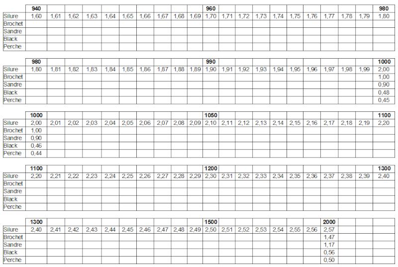 Comptage des points pour concours Tab_sc11