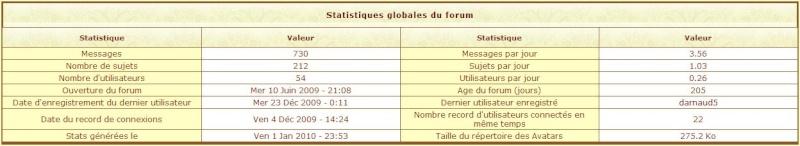 Les stats 2009 du forum !!! 2009-110