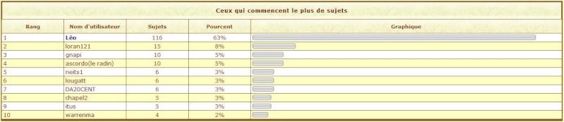 Les stats 2009 du forum !!! 2009-112