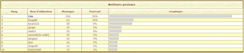 Les stats 2009 du forum !!! 2009-113