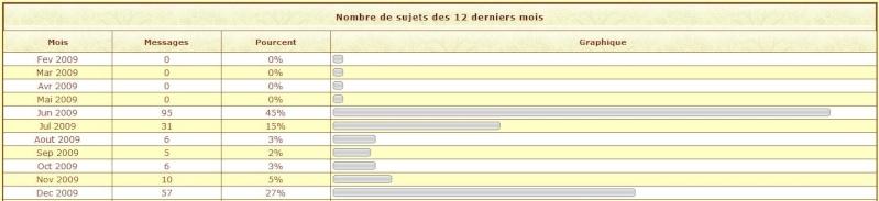 Les stats 2009 du forum !!! 2009-114