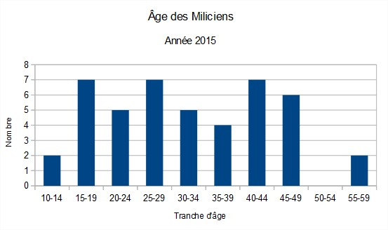 Statistiques sur l'enquêtes et l'annuaire 2015 ^^ Sans_n10