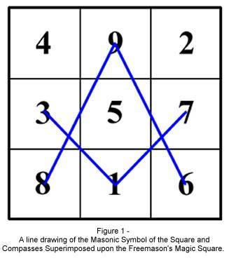 MUSINGS ON THE GEOMETRIC PROPERTIES OF THE SQUARE AND COMPASSES  ***  by Bro. William Steve Burkle KT, 32° Comp310