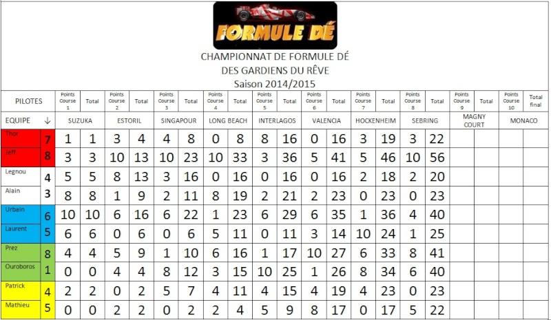 Résultats du championnat 2014/2015 Aa10