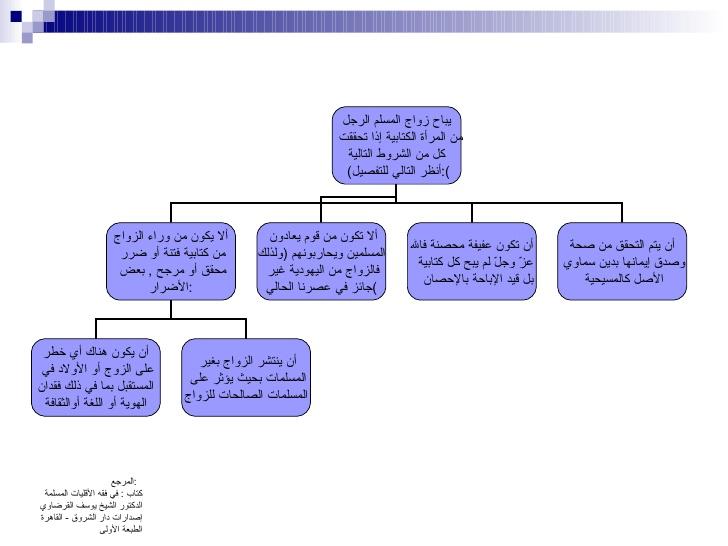 موضوع للفتوى: زواجُ المُسلمُ بغير المُسلمةِ -3-72810