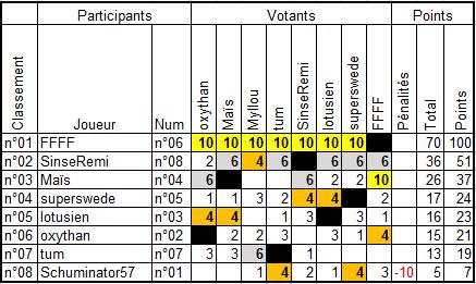 """Concours photos """"Travaux et construction"""" : les résultats en ligne Result10"""