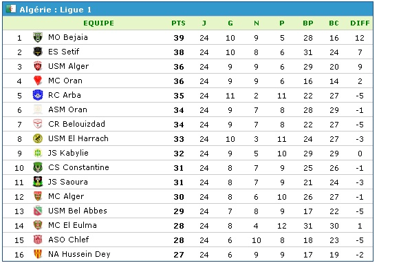 Championnat de Ligue 1 [2014-2015] - Page 12 Classe10