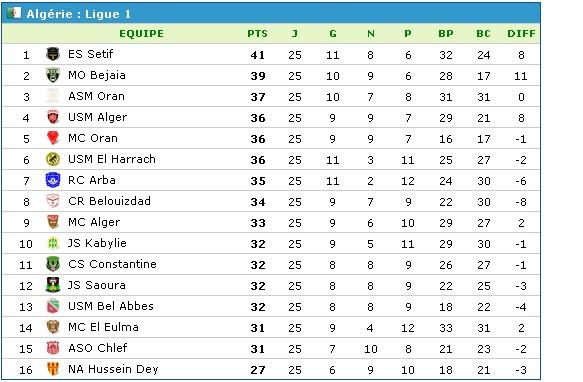 Championnat de Ligue 1 [2014-2015] - Page 12 Classe11
