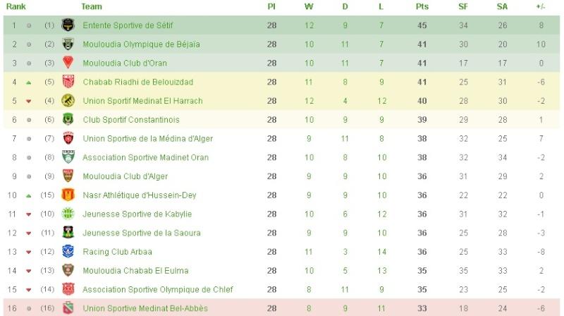 Championnat de Ligue 1 [2014-2015] - Page 13 Classe13
