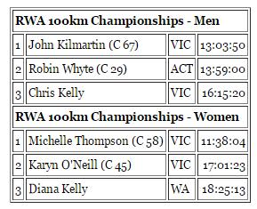 Australian Centurions 2015; 24h, 6h, 100km: 18-19/04/2015  100kma10