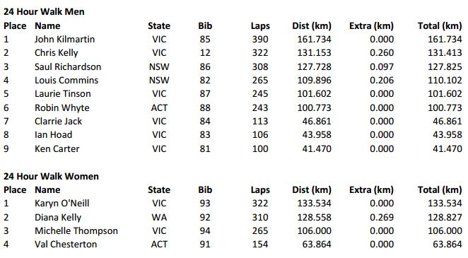 Australian Centurions 2015; 24h, 6h, 100km: 18-19/04/2015  Coburg11