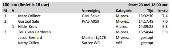50km et 100km de Weert (NL), titre Honderdman: 23 mai 2015   Wandel10