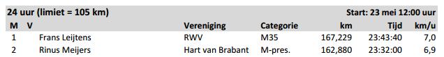 100 EM (Centurion NL), 24h,  50 EM; Weert (NL) 23-24/05/2015 Wandel13