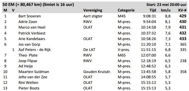 100 EM (Centurion NL), 24h,  50 EM; Weert (NL) 23-24/05/2015 Wandel14