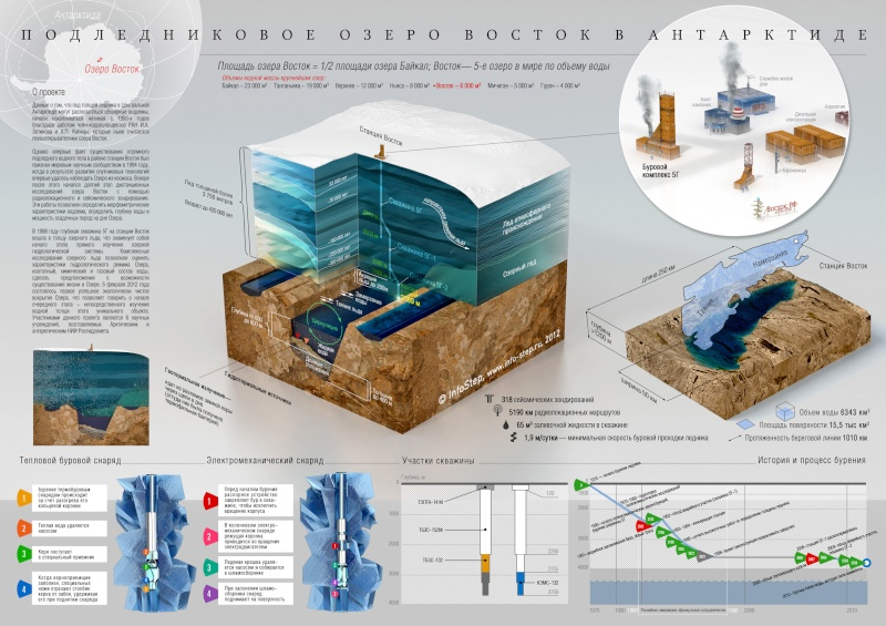 Interesting maps and infographics Vostok10