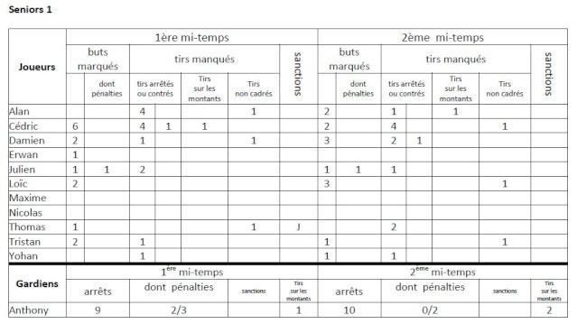 WE 28 mars SG2 Stats_12