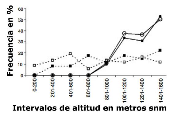 Distribución espacial y selección de hábitat al norte de España Sin_ty46